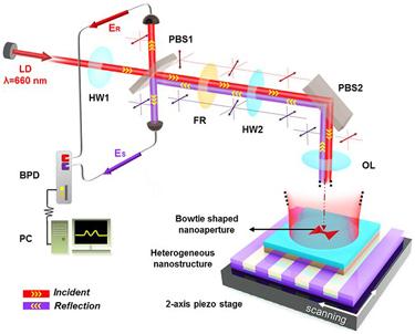 Optical layout of the plasmonic nanoscope