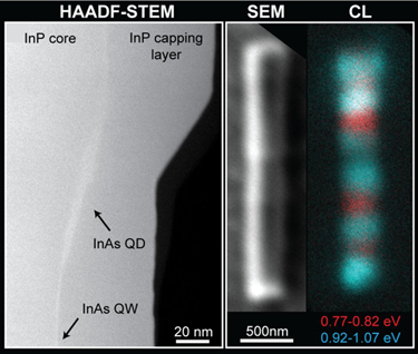 Modulated quantum dot and quantum well system