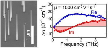 GaAs nanowires and their terahertz photoconductivity spectrum