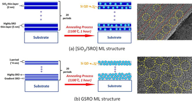 Si QD thin films with different deposition structures