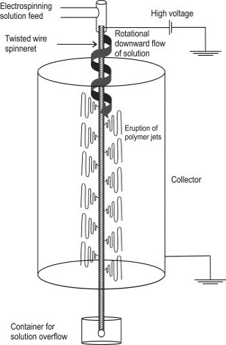 A schematic view of the needleless twisted wire electrospinning design.