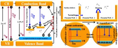 Band gap diagram of SnO<sub>2</sub> QDs