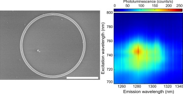 The silicon microring and its photoluminescence excitation map