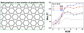 Geometric structure of beta-graphyne and the thermoelectric performance with structure modulation