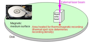 HAMR schematic: the use of a focused optical beam to define magnetic recording features