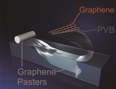 Illustration of the structure of graphene pasters