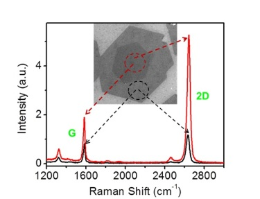 Raman spectra of single-layer and bilayer graphene