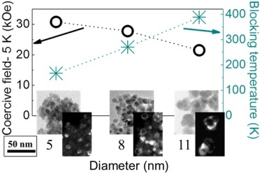 The effect of nanoparticle diameter on the coercive field and blocking temperature