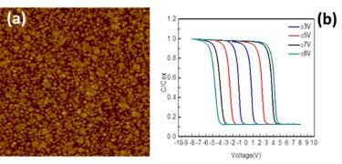 (a) AFM image and (b) capacitance–voltage curve
