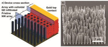 Device cross section (left) and an array of ZnO nanowires (right).