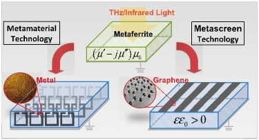 A ground-backed metaferrite slab (top). Practical realizations of metaferrite slab using a bulk metamaterial (bottom left) and an ultrathin metascreen (bottom right).
