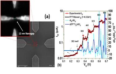 SEM image and I-V measurements of the e-beam patterned nanoelectrodes.