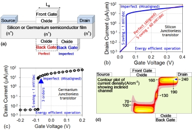 Schematic illustration and current-voltage characteristics  of a perfect (self-aligned) and imperfect (misaligned) Junctionless Double Gate MOSFET