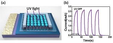 Graphene/h-BN/GaN heterostructure UV photodetector