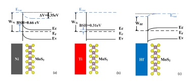 Interfacial energy band diagrams of 1.2 nm two dimensional metal (a) nickel, (b) titanium and (c) hafnium overlayers on MoS<sub>2</sub> at interfaces.