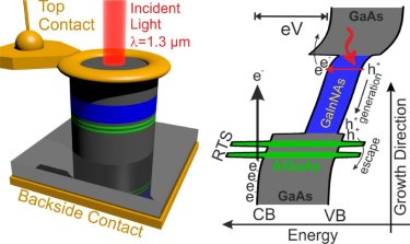 Three-dimensional sketch of the RTD photodetector and conduction and valence band profile for an applied bias voltage
