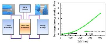 polymer nanocomposite film
