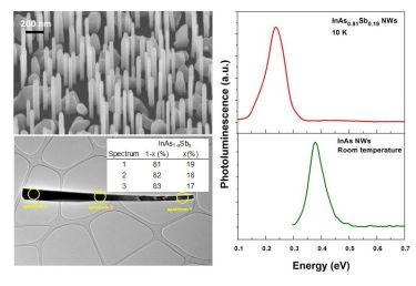 Nanowire characterization