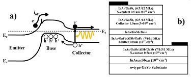 Energy-band diagram
