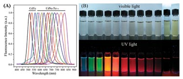 CdSeTe alloyed quantum dots