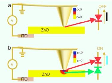 Nanobelt-based piezoelectric diode