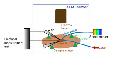 Integrated set-up for device characterization