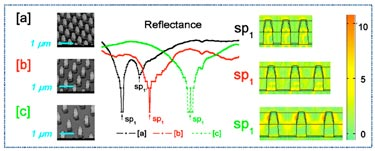 Nanoarray structures