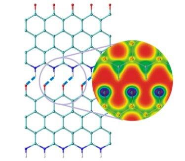 Simulation: hydrogen bonded graphene nanoribbon