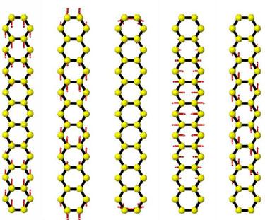Phonon eigenvectors of an armchair nanoribbon for different modes