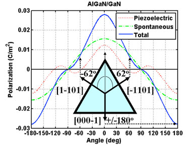 Calculated piezoelectric, spontaneous and total polarization fields