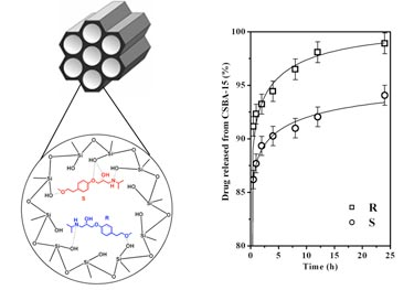 Chiral mesoporous silica material dictates drug-release profile
