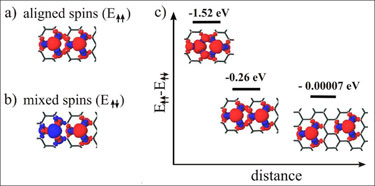 Spin analysis of hydrogen vacancies in graphane