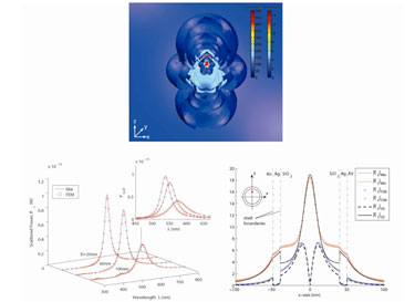 Plasmonics of a dipole-excited silver nanoshell