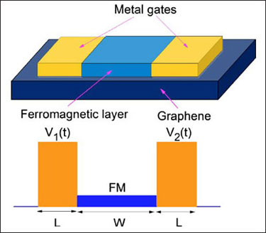 Diagram showing how spin currents are made in graphene