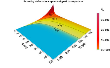 Schotky defects in a spherical gold nanoparticle.