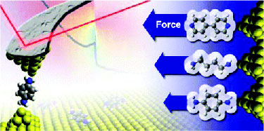 Measuring conductance and force across nanoscale junctions