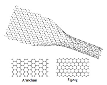 Graphene unzipped: electrons on the edge