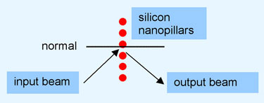 Silicon nanopillars could be used to steer infrared light