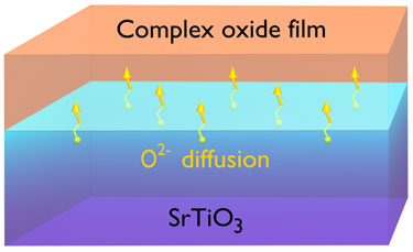 Interfacial conduction in STO-based heterostructures