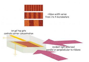 Tuning a terahertz metamaterial