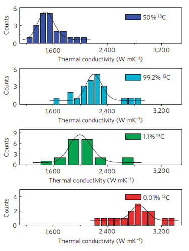 Thermal conductivity of graphene depends on its isotopic composition