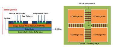 Using CDW materials