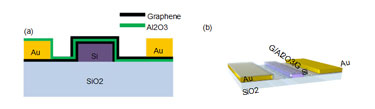 Fabrication process for the double layer graphene modulator.