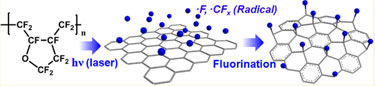 Fluorinating graphene