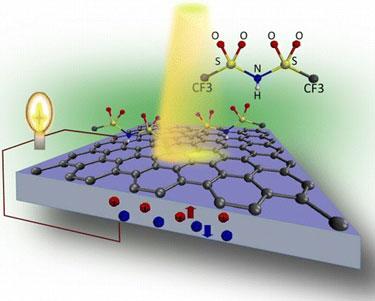 Graphene solar cell
