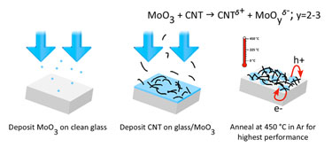 Making MoOx-CNT transparent conductors
