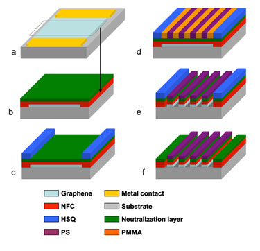 Making graphene nanoribbon devices