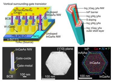 Promising: the vertical surrounding-gate transistor