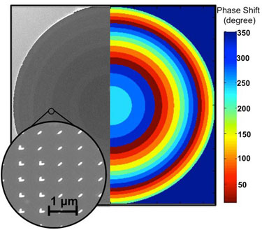 Flat lens keeps light on target