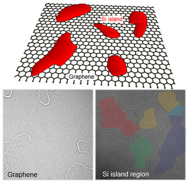 Islands on graphene